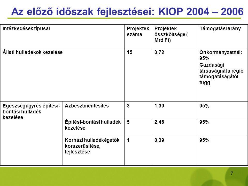 7 Az előző időszak fejlesztései: KIOP 2004 – 2006 Intézkedések típusaiProjektek száma Projektek összköltsége ( Mrd Ft) Támogatási arány Állati hulladé