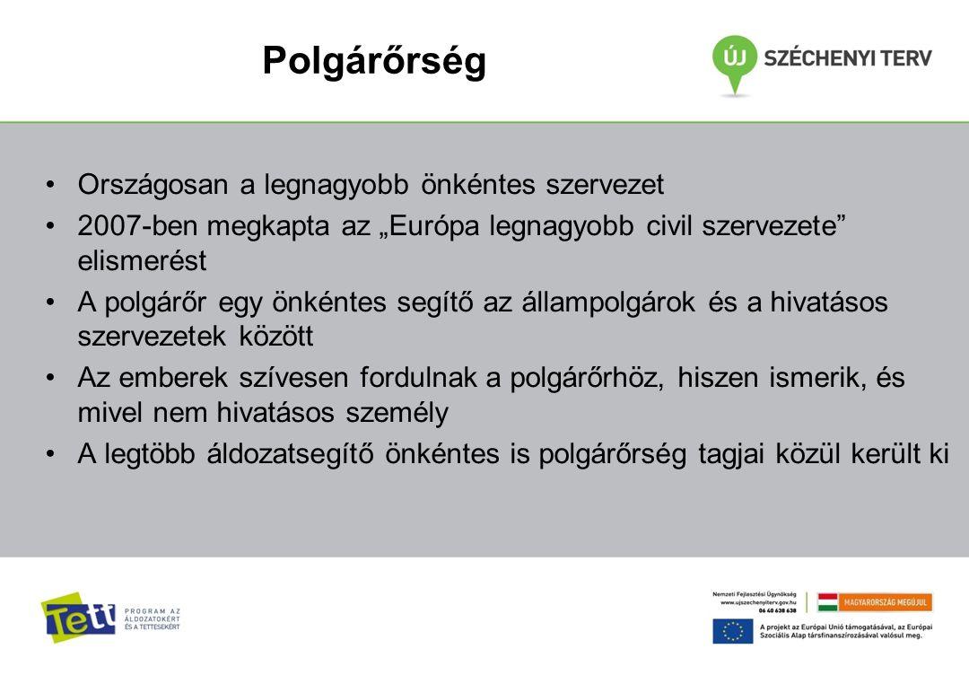 """Polgárőrség Országosan a legnagyobb önkéntes szervezet 2007-ben megkapta az """"Európa legnagyobb civil szervezete elismerést A polgárőr egy önkéntes segítő az állampolgárok és a hivatásos szervezetek között Az emberek szívesen fordulnak a polgárőrhöz, hiszen ismerik, és mivel nem hivatásos személy A legtöbb áldozatsegítő önkéntes is polgárőrség tagjai közül került ki"""