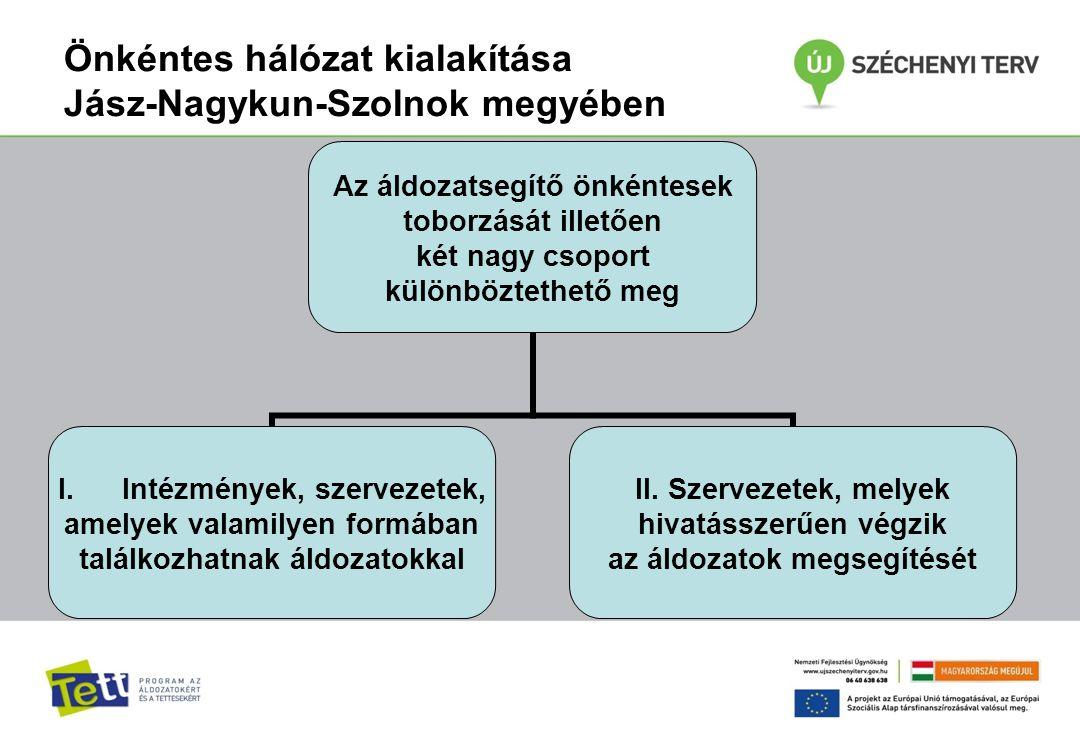 Önkéntes hálózat kialakítása Jász-Nagykun-Szolnok megyében Az áldozatsegítő önkéntesek toborzását illetően két nagy csoport különböztethető meg I.Intézmények, szervezetek, amelyek valamilyen formában találkozhatnak áldozatokkal II.