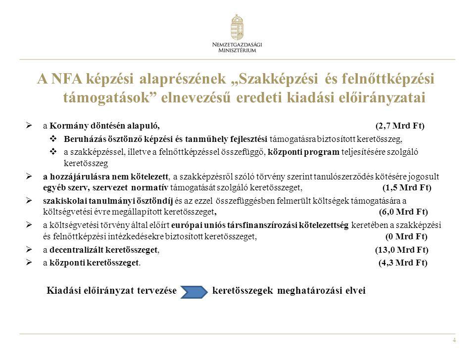 """4 A NFA képzési alaprészének """"Szakképzési és felnőttképzési támogatások"""" elnevezésű eredeti kiadási előirányzatai  a Kormány döntésén alapuló, (2,7 M"""