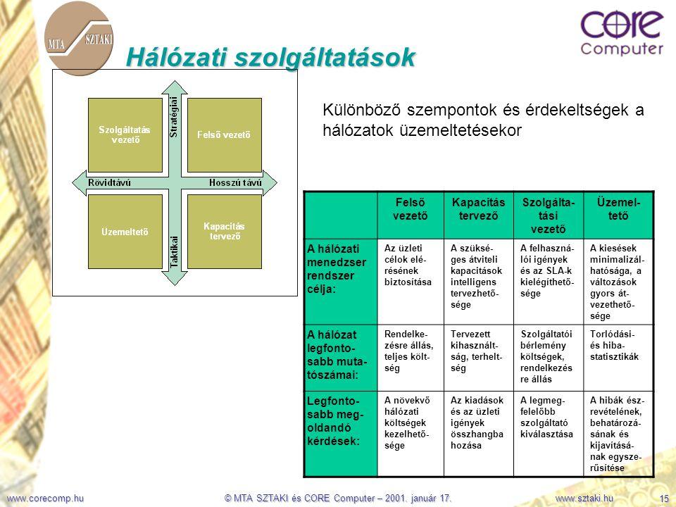 www.corecomp.hu 15 © MTA SZTAKI és CORE Computer – 2001.