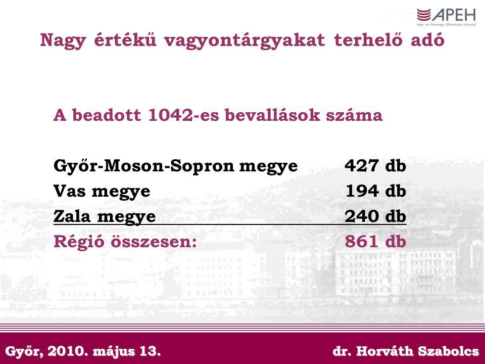 Győr, 2010. május 13. dr. Horváth Szabolcs Nagy értékű vagyontárgyakat terhelő adó A beadott 1042-es bevallások száma Győr-Moson-Sopron megye427 db Va