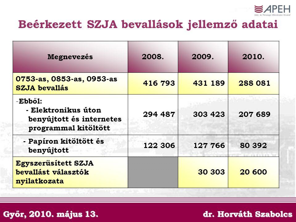 Győr, 2010. május 13. dr. Horváth Szabolcs Beérkezett SZJA bevallások jellemző adatai Megnevezés2008.2009.2010. 0753-as, 0853-as, 0953-as SZJA bevallá