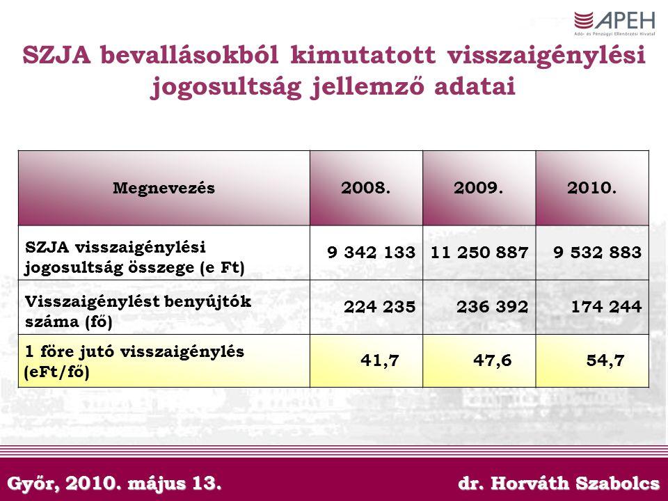 Győr, 2010. május 13. dr. Horváth Szabolcs SZJA bevallásokból kimutatott visszaigénylési jogosultság jellemző adatai Megnevezés2008.2009.2010. SZJA vi