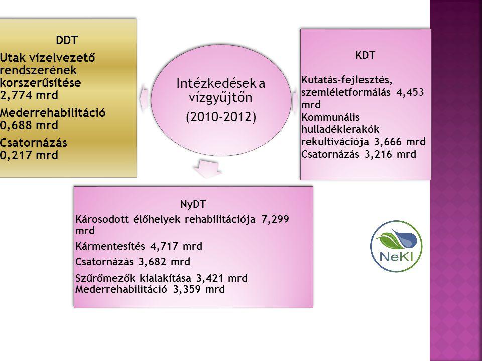 Intézkedések a vízgyűjtőn (2010-2012) KDT Kutatás-fejlesztés, szemléletformálás 4,453 mrd Kommunális hulladéklerakók rekultivációja 3,666 mrd Csatornázás 3,216 mrd NyDT Károsodott élőhelyek rehabilitációja 7,299 mrd Kármentesítés 4,717 mrd Csatornázás 3,682 mrd Szűrőmezők kialakítása 3,421 mrd Mederrehabilitáció 3,359 mrd DDT Utak vízelvezető rendszerének korszerűsítése 2,774 mrd Mederrehabilitáció 0,688 mrd Csatornázás 0,217 mrd