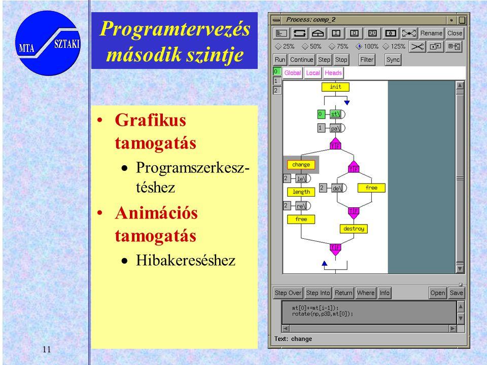 11 Programtervezés második szintje Grafikus tamogatás  Programszerkesz- téshez Animációs tamogatás  Hibakereséshez