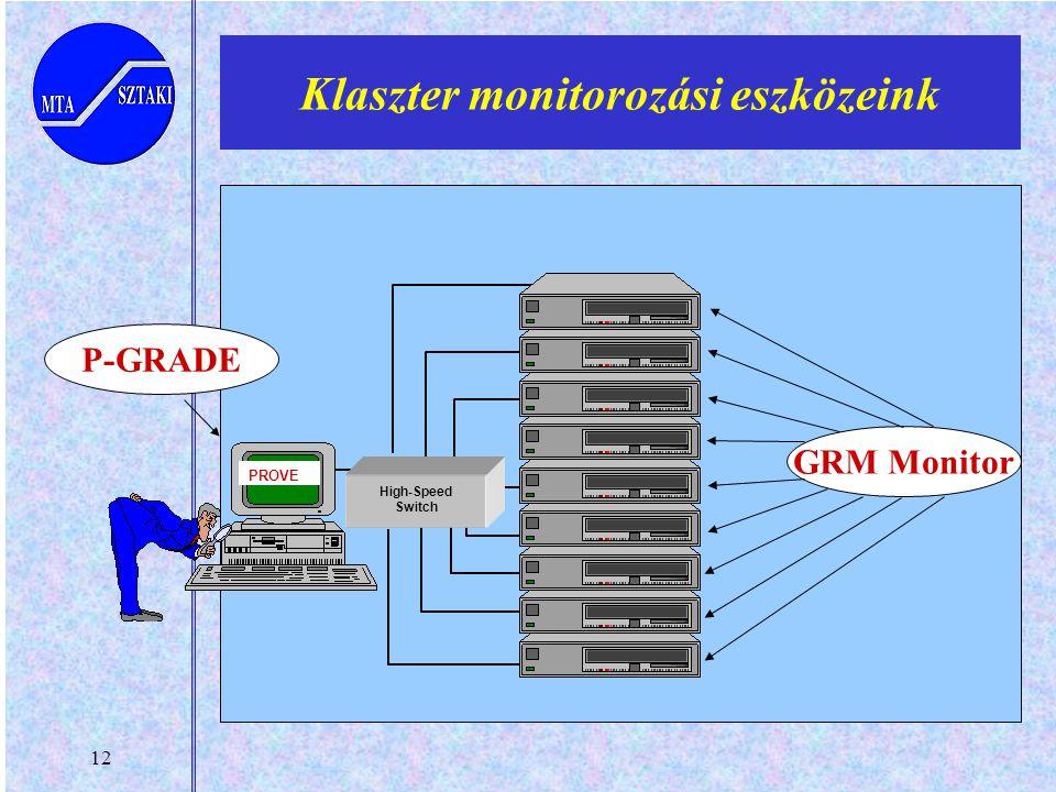12 Klaszter monitorozási eszközeink PROVE High-Speed Switch GRM Monitor P-GRADE