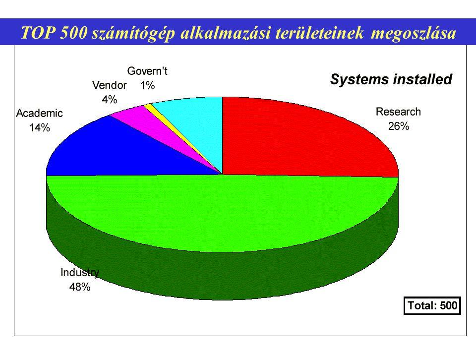 16 TOP 500 számítógép alkalmazási területeinek megoszlása