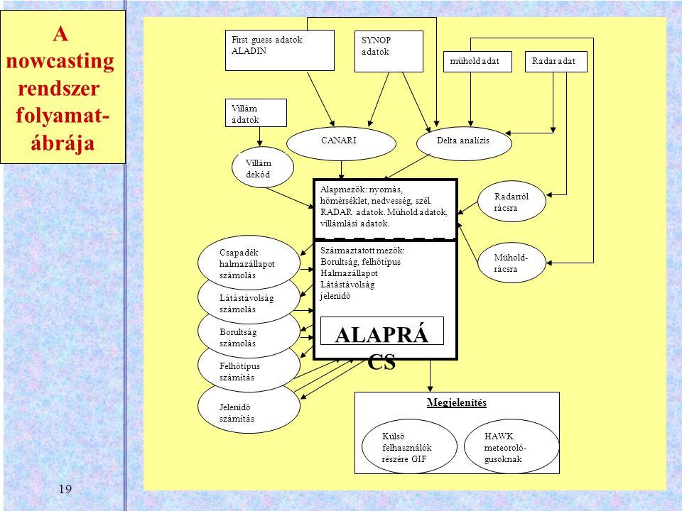 19 A nowcasting rendszer folyamat- ábrája First guess adatok ALADIN SYNOP adatok műhold adatRadar adat CANARIDelta analízis Alapmezők: nyomás, hőmérséklet, nedvesség, szél.