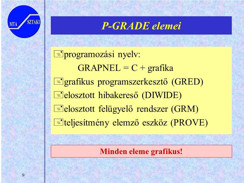 9 P-GRADE elemei +programozási nyelv: GRAPNEL = C + grafika +grafikus programszerkesztő (GRED) +elosztott hibakereső (DIWIDE) +elosztott felügyelő rendszer (GRM) +teljesítmény elemző eszköz (PROVE) Minden eleme grafikus!
