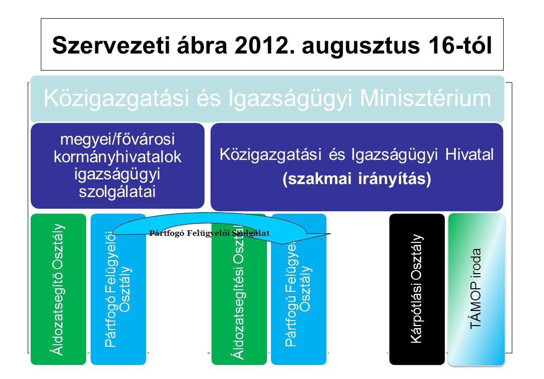 Szervezeti ábra 2012. augusztus 16-tól Közigazgatási és Igazságügyi Minisztérium megyei/fővárosi kormányhivatalok igazságügyi szolgálatai Áldozatsegít
