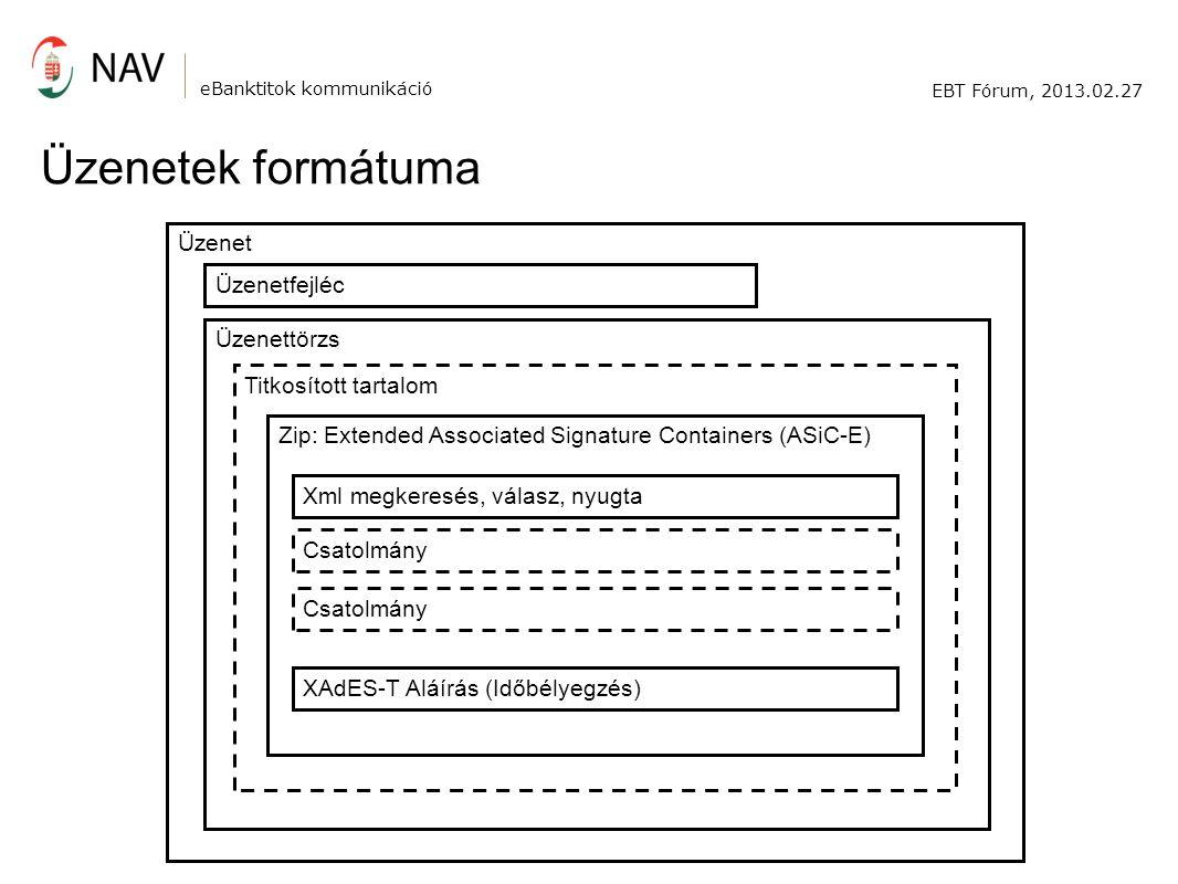 Zip: Extended Associated Signature Containers (ASiC-E) Üzenettörzs Titkosított tartalom eBanktitok kommunikáció EBT Fórum, 2013.02.27 Üzenetek formátuma Xml megkeresés, válasz, nyugta Csatolmány XAdES-T Aláírás (Időbélyegzés) Üzenetfejléc Üzenet