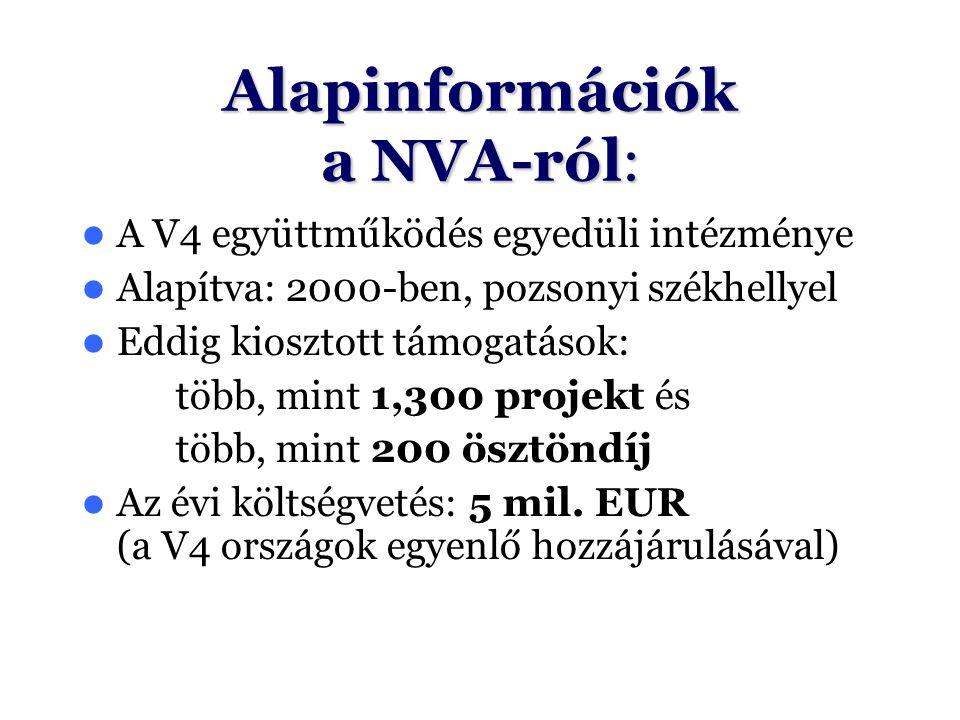 Alapinformációk a NVA-ról: A V4 együttműködés egyedüli intézménye Alapítva: 2000-ben, pozsonyi székhellyel Eddig kiosztott támogatások: több, mint 1,3