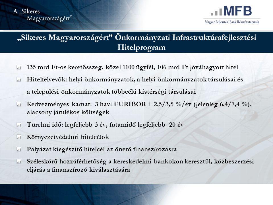 """""""Sikeres Magyarországért Önkormányzati Infrastruktúrafejlesztési Hitelprogram 135 mrd Ft-os keretösszeg, közel 1100 ügyfél, 106 mrd Ft jóváhagyott hitel Hitelfelvevők: helyi önkormányzatok, a helyi önkormányzatok társulásai és a települési önkormányzatok többcélú kistérségi társulásai Kedvezményes kamat: 3 havi EURIBOR + 2,5/3,5 %/év (jelenleg 6,4/7,4 %), alacsony járulékos költségek Türelmi idő: legfeljebb 3 év, futamidő legfeljebb 20 év Környezetvédelmi hitelcélok Pályázat kiegészítő hitelcél az önerő finanszírozásra Széleskörű hozzáférhetőség a kereskedelmi bankokon keresztül, közbeszerzési eljárás a finanszírozó kiválasztására"""