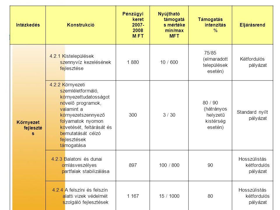 IntézkedésKonstrukció Pénzügyi keret 2007- 2008 M FT Nyújtható támogatá s mértéke min/max MFT Támogatás intenzitás % Eljárásrend Környezet fejleszté s 4.2.1 Kistelepülések szennyvíz kezelésének fejlesztése 1 88010 / 600 75/85 (elmaradott települések esetén) Kétfordulós pályázat 4.2.2 Környezeti szemléletformáló, környezettudatosságot növelő programok, valamint a környezetszennyező folyamatok nyomon követését, feltárását és bemutatását célzó fejlesztések támogatása 3003 / 30 80 / 90 (hátrányos helyzetű kistérség esetén) Standard nyílt pályázat 4.2.3 Balatoni és dunai omlásveszélyes partfalak stabilizálása 897100 / 80090 Hosszúlistás kétfordulós pályázat 4.2.4 A felszíni és felszín alatti vizek védelmét szolgáló fejlesztések 1 16715 / 100080 Hosszúlistás kétfordulós pályázat