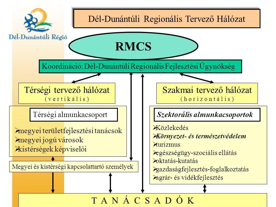 Dél-Dunántúli Regionális Tervező Hálózat RMCS Térségi tervező hálózat ( v e r t i k á l i s ) Szakmai tervező hálózat ( h o r i z o n t á l i s ) Térségi almunkacsoport  megyei területfejlesztési tanácsok  megyei jogú városok  kistérségek képviselői Szektorális almunkacsoportok  Közlekedés  Környezet- és természetvédelem  turizmus  egészségügy-szociális ellátás  oktatás-kutatás  gazdaságfejlesztés-foglalkoztatás  agrár- és vidékfejlesztés Megyei és kistérségi kapcsolattartó személyek Koordináció: Dél-Dunántúli Regionális Fejlesztési Ügynökség T A N Á C S A D Ó K