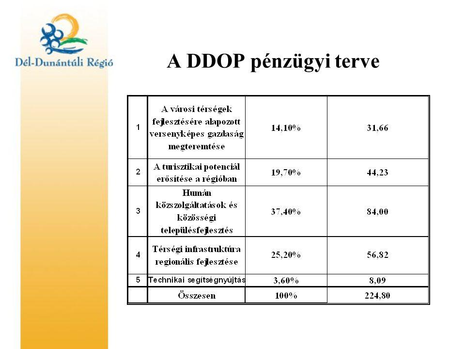 A DDOP pénzügyi terve
