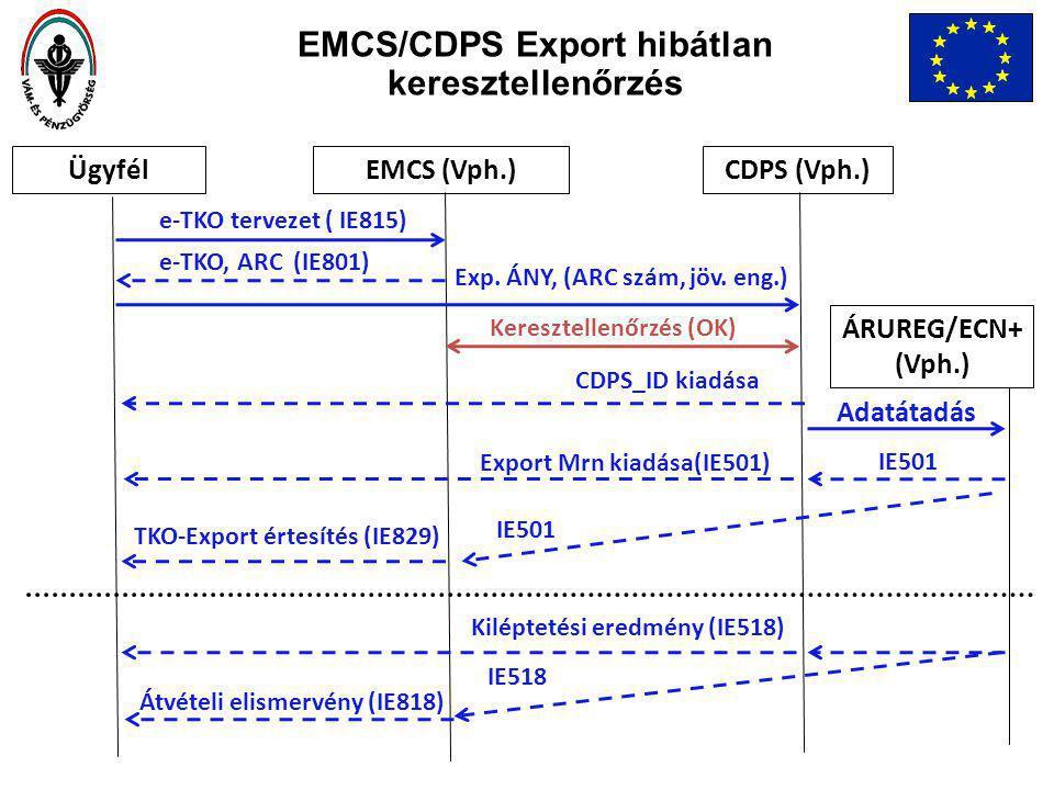 ÜgyfélEMCS (Vph.)CDPS (Vph.) e-TKO, ARC (IE801) IE518 e-TKO tervezet ( IE815) Keresztellenőrzés (OK) Exp.