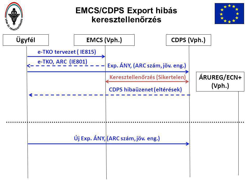 ÜgyfélEMCS (Vph.)CDPS (Vph.) e-TKO, ARC (IE801) e-TKO tervezet ( IE815) Keresztellenőrzés (Sikertelen) Exp.
