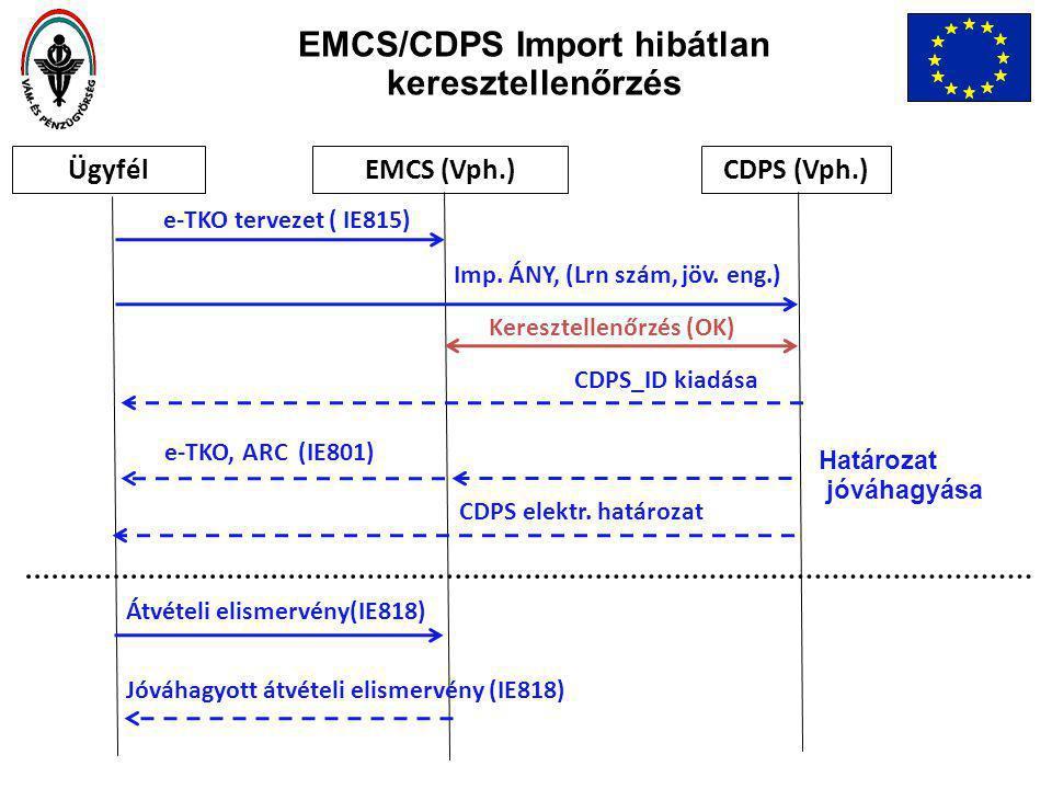 ÜgyfélEMCS (Vph.)CDPS (Vph.) e-TKO tervezet ( IE815) Keresztellenőrzés (OK) Imp.