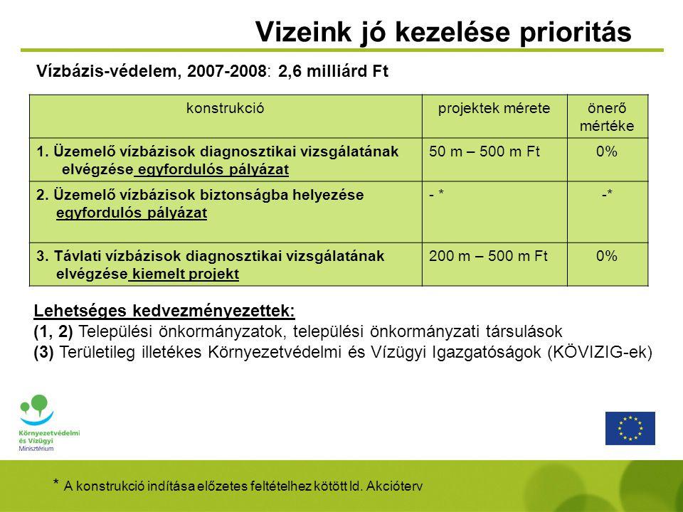 Vizeink jó kezelése prioritás konstrukcióprojektek méreteönerő mértéke 1. Üzemelő vízbázisok diagnosztikai vizsgálatának elvégzése egyfordulós pályáza
