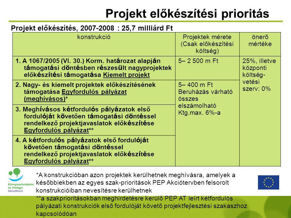 Projekt előkészítési prioritás konstrukcióProjektek mérete (Csak előkészítési költség) önerő mértéke 1. A 1067/2005 (VI. 30.) Korm. hat á rozat alapj