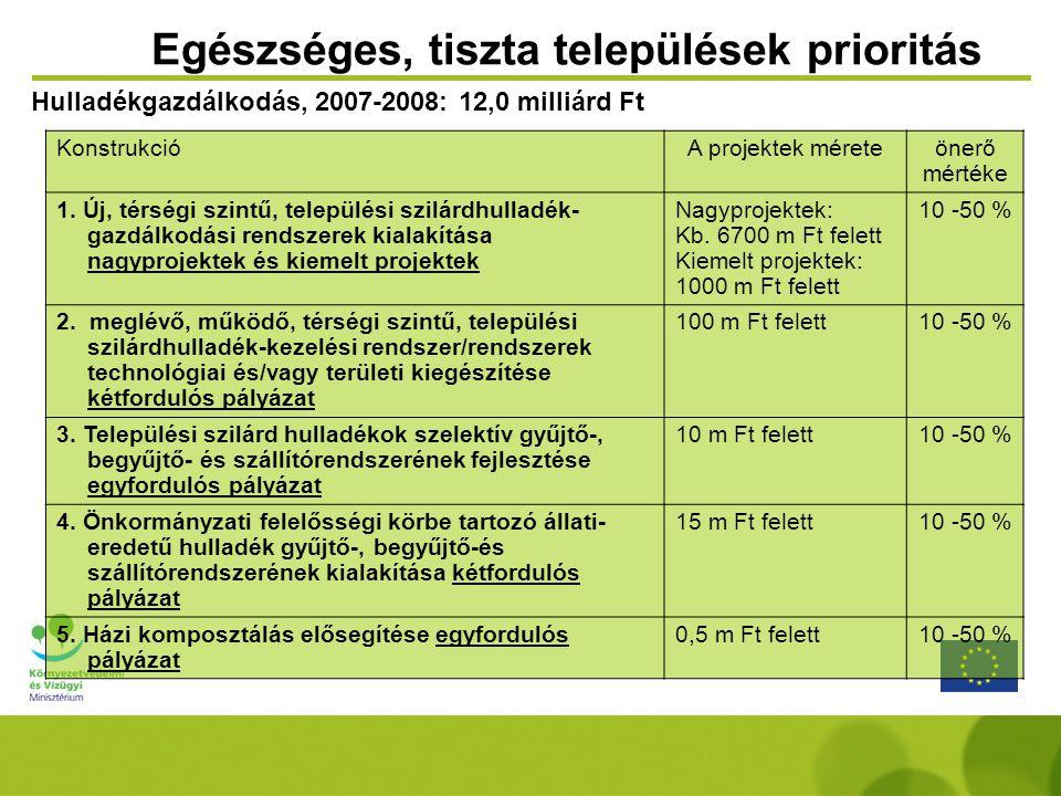 Egészséges, tiszta települések prioritás HulladékgazdálkodásÁltalános: konstrukciók kedvezményezettjei: Települési Önkormányzatok, társulásokSpecifikus: 1.Új, térségi szintű, települési szilárdhulladék-gazdálkodási rendszerek kialakítása nagyprojektek és kiemelt projektek Nem képezik részét a konstrukciónak az anaerob rendszerekben történő biogáz termelésre irányuló fejlesztések, amennyiben a létesítményben a települési hulladékon kívül más hulladék kezelését is végzik, valamint a képződő biogázok energetikai hasznosítására irányuló fejlesztések.