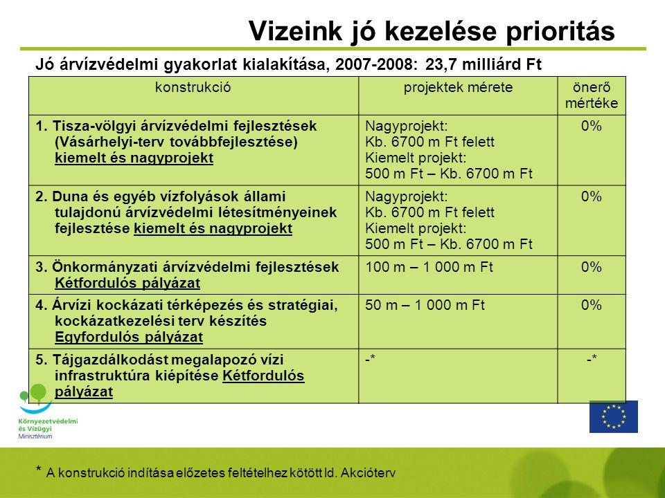 Vizeink jó kezelése prioritás konstrukcióprojektek méreteönerő mértéke 1. Tisza-völgyi árvízvédelmi fejlesztések (Vásárhelyi-terv továbbfejlesztése) k