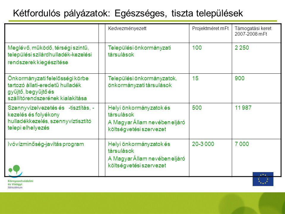 Kétfordulós pályázatok: Egészséges, tiszta települések KedvezményezettProjektméret mFtTámogatási keret 2007-2008 mFt Meglévő, működő, térségi szintű, települési szilárdhulladék-kezelési rendszerek kiegészítése Települési önkormányzati társulások 1002 250 Önkormányzati felelősségi körbe tartozó állati-eredetű hulladék gyűjtő, begyűjtő és szállítórendszerének kialakítása Települési önkormányzatok, önkormányzati társulások 15900 Szennyvízelvezetés és -tisztítás, - kezelés és folyékony hulladékkezelés, szennyvíztisztító telepi elhelyezés Helyi önkormányzatok és társulások A Magyar Állam nevében eljáró költségvetési szervezet 50011 987 Ivóvízminőség-javítás programHelyi önkormányzatok és társulások A Magyar Állam nevében eljáró költségvetési szervezet 20-3 0007 000