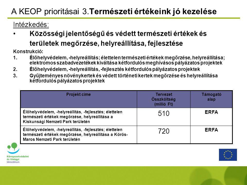 A KEOP prioritásai 3.Természeti értékeink jó kezelése Intézkedés: Közösségi jelentőségű és védett természeti értékek és területek megőrzése, helyreállítása, fejlesztése Konstrukció: 1.Élőhelyvédelem, -helyreállítás; élettelen természeti értékek megőrzése, helyreállítása; elektromos szabadvezetékek kiváltása kétfordulós meghívásos pályázatos projektek 2.Élőhelyvédelem, -helyreállítás, -fejlesztés kétfordulós pályázatos projektek 3.Gyűjteményes növénykertek és védett történeti kertek megőrzése és helyreállítása kétfordulós pályázatos projektek Projekt címeTervezet Összköltség (millió Ft) Támogató alap Élőhelyvédelem, -helyreállítás, -fejlesztés; élettelen természeti értékek megőrzése, helyreállítása a Kiskunsági Nemzeti Park területén 510 ERFA Élőhelyvédelem, -helyreállítás, -fejlesztés; élettelen természeti értékek megőrzése, helyreállítása a Körös- Maros Nemzeti Park területén 720 ERFA