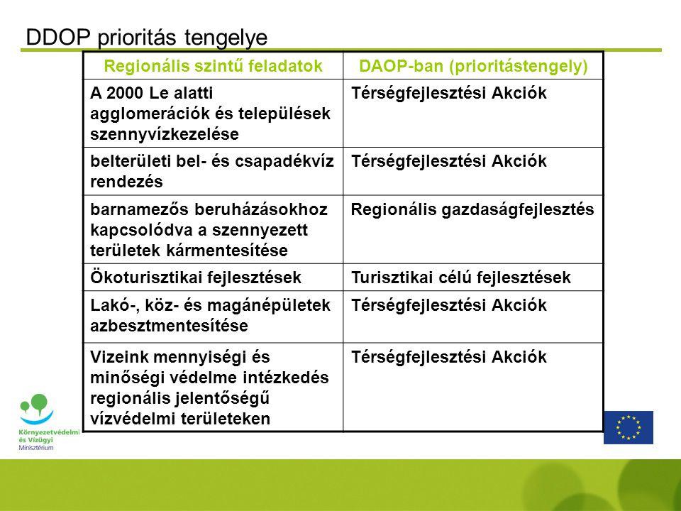 Regionális szintű feladatokDAOP-ban (prioritástengely) A 2000 Le alatti agglomerációk és települések szennyvízkezelése Térségfejlesztési Akciók belterületi bel- és csapadékvíz rendezés Térségfejlesztési Akciók barnamezős beruházásokhoz kapcsolódva a szennyezett területek kármentesítése Regionális gazdaságfejlesztés Ökoturisztikai fejlesztésekTurisztikai célú fejlesztések Lakó-, köz- és magánépületek azbesztmentesítése Térségfejlesztési Akciók Vizeink mennyiségi és minőségi védelme intézkedés regionális jelentőségű vízvédelmi területeken Térségfejlesztési Akciók DDOP prioritás tengelye
