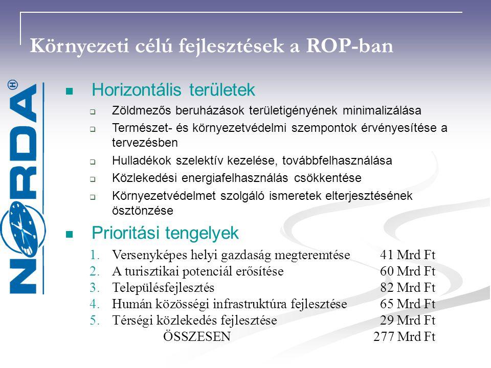 Környezeti célú fejlesztések a ROP-ban Horizontális területek  Zöldmezős beruházások területigényének minimalizálása  Természet- és környezetvédelmi szempontok érvényesítése a tervezésben  Hulladékok szelektív kezelése, továbbfelhasználása  Közlekedési energiafelhasználás csökkentése  Környezetvédelmet szolgáló ismeretek elterjesztésének ösztönzése Prioritási tengelyek 1.Versenyképes helyi gazdaság megteremtése 41 Mrd Ft 2.A turisztikai potenciál erősítése 60 Mrd Ft 3.Településfejlesztés 82 Mrd Ft 4.Humán közösségi infrastruktúra fejlesztése 65 Mrd Ft 5.Térségi közlekedés fejlesztése 29 Mrd Ft ÖSSZESEN277 Mrd Ft