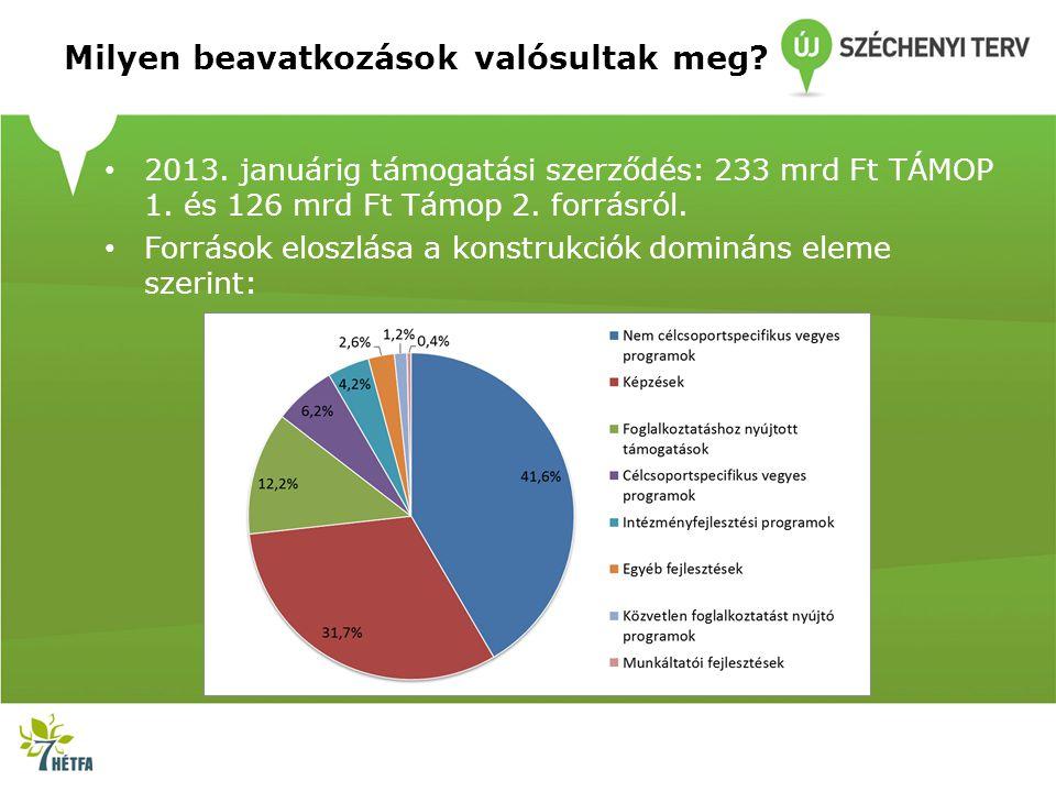 Milyen beavatkozások valósultak meg? 2013. januárig támogatási szerződés: 233 mrd Ft TÁMOP 1. és 126 mrd Ft Támop 2. forrásról. Források eloszlása a k