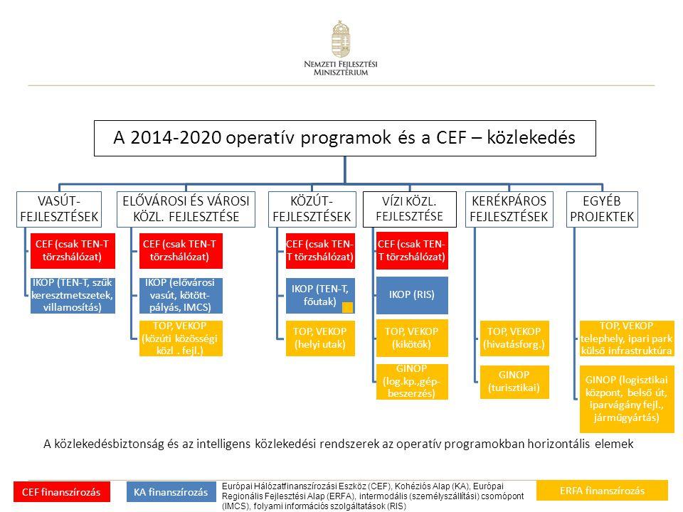 11 A 2014-2020 operatív programok és a CEF – közlekedés VASÚT- FEJLESZTÉSEK CEF (csak TEN-T törzshálózat) IKOP (TEN-T, szűk keresztmetszetek, villamos