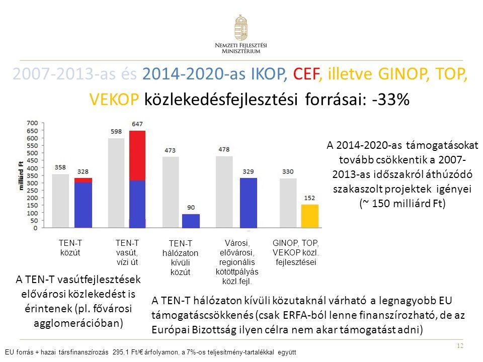 12 2007-2013-as és 2014-2020-as IKOP, CEF, illetve GINOP, TOP, VEKOP közlekedésfejlesztési forrásai: -33% EU forrás + hazai társfinanszírozás 295,1 Ft