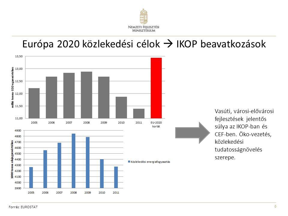 6 Európa 2020 közlekedési célok  IKOP beavatkozások Vasúti, városi-elővárosi fejlesztések jelentős súlya az IKOP-ban és CEF-ben. Öko-vezetés, közleke