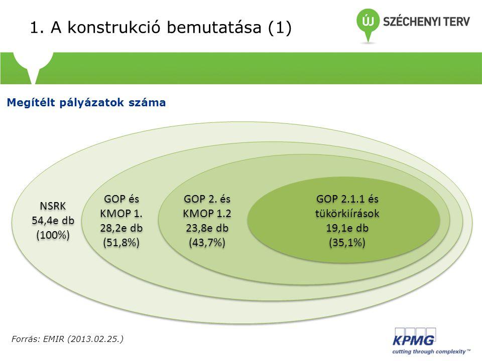 1.A konstrukció bemutatása (2) CélcsoportTám. int.