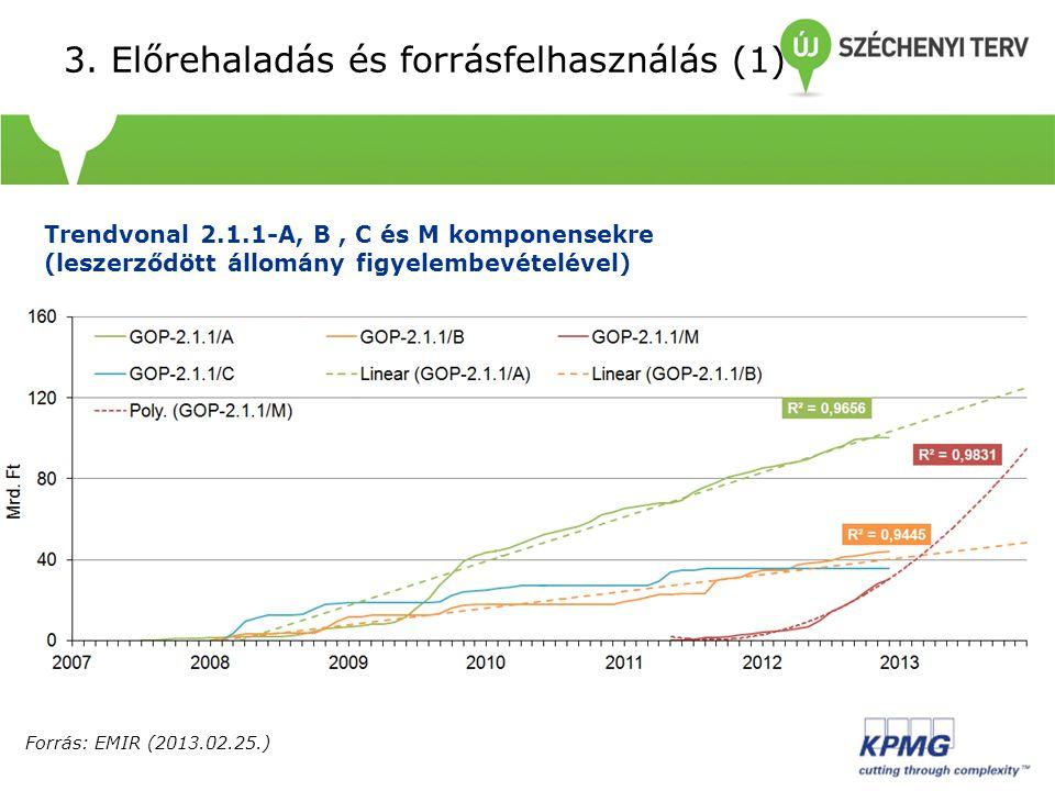 3. Előrehaladás és forrásfelhasználás (1) I Trendvonal 2.1.1-A, B, C és M komponensekre (leszerződött állomány figyelembevételével) Forrás: EMIR (2013