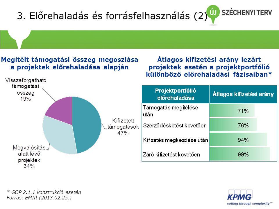 3. Előrehaladás és forrásfelhasználás (2) Átlagos kifizetési arány lezárt projektek esetén a projektportfólió különböző előrehaladási fázisaiban* Megí