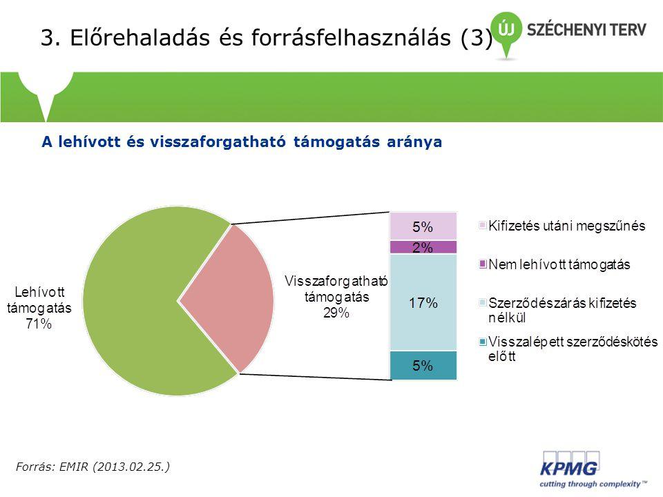 3. Előrehaladás és forrásfelhasználás (3) A lehívott és visszaforgatható támogatás aránya Forrás: EMIR (2013.02.25.)