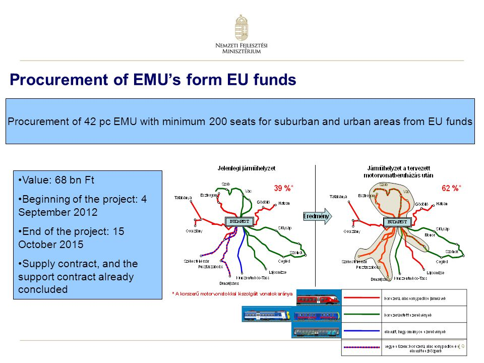 19 Procurement of EMU's form EU funds Procurement of 42 pc EMU with minimum 200 seats for suburban and urban areas from EU funds Value: 68 bn Ft Beginning of the project: 4 September 2012 End of the project: 15 October 2015 Supply contract, and the support contract already concluded