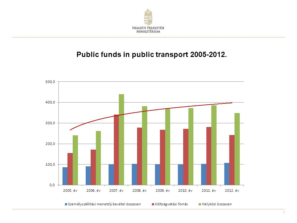7 Public funds in public transport 2005-2012.