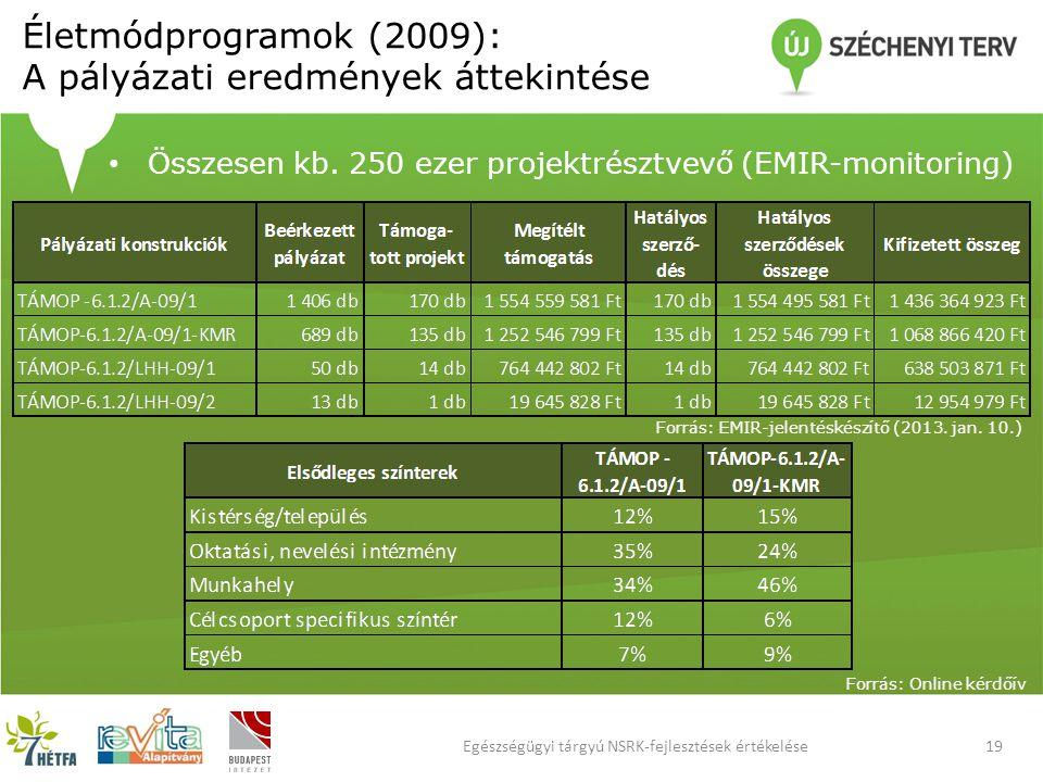 Életmódprogramok (2009): A pályázati eredmények áttekintése 19Egészségügyi tárgyú NSRK-fejlesztések értékelése Összesen kb.