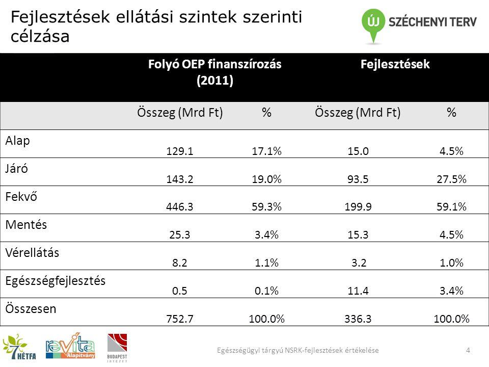 Fejlesztések ellátási szintek szerinti célzása Folyó OEP finanszírozás (2011) Fejlesztések Összeg (Mrd Ft)% % Alap 129.117.1%15.04.5% Járó 143.219.0%93.527.5% Fekvő 446.359.3%199.959.1% Mentés 25.33.4%15.34.5% Vérellátás 8.21.1% 3.21.0% Egészségfejlesztés 0.50.1%11.43.4% Összesen 752.7100.0%336.3100.0% 4Egészségügyi tárgyú NSRK-fejlesztések értékelése