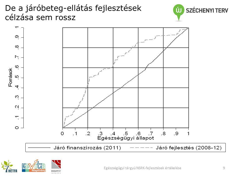 De a járóbeteg-ellátás fejlesztések célzása sem rossz 9Egészségügyi tárgyú NSRK-fejlesztések értékelése