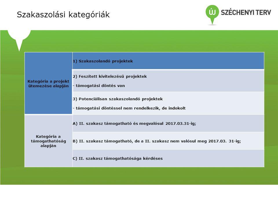 Szakaszolási kategóriák Kategória a projekt ütemezése alapján 1) Szakaszolandó projektek 2) Feszített kivitelezésű projektek - támogatási döntés van 3