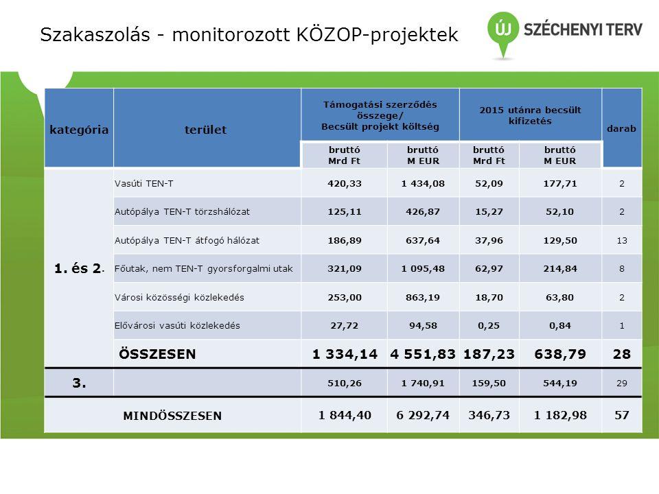 Szakaszoltként előkészített KÖZOP-projektek Támogatási szerződés összege/ Becsült projekt költség 2015 utánra becsült kifizetés bruttó Mrd Ft bruttó M EUR bruttó Mrd Ft bruttó M EUR Ceglédi vontatási alállomás, Gyoma (kiz.) – Békéscsaba (bez.) vonalszakasz átépítése, valamint Budapest – Lőkösháza, oh.