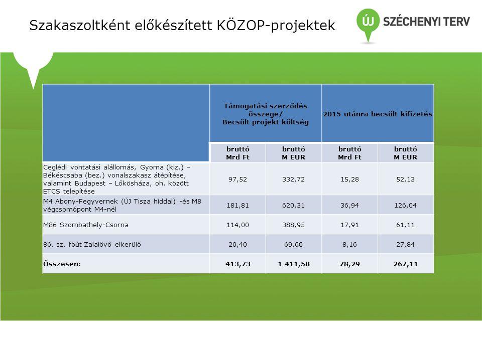 Szakaszoltként előkészített KÖZOP-projektek Támogatási szerződés összege/ Becsült projekt költség 2015 utánra becsült kifizetés bruttó Mrd Ft bruttó M