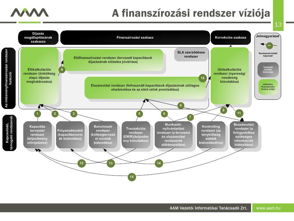 13 A finanszírozási rendszer víziója