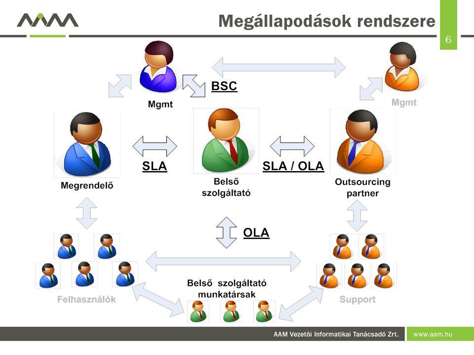 6 Megállapodások rendszere